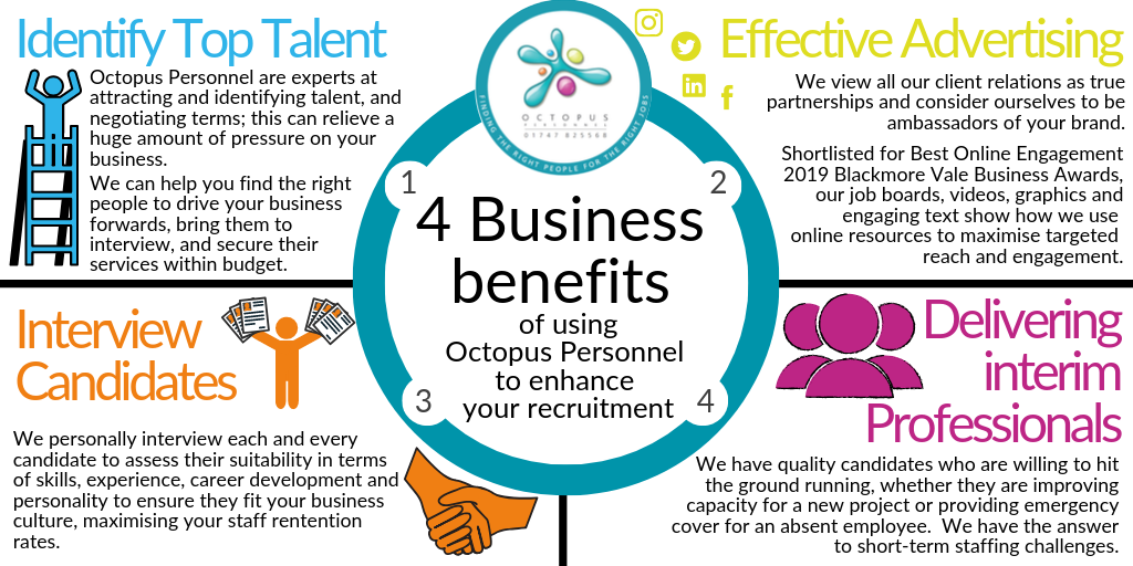 Infographic showing 4 Business Benefits of using Octopus Personnel to Recruit